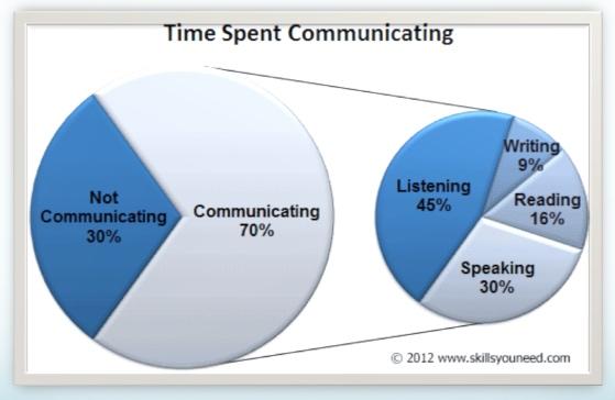 Статистика: время, потраченное на коммуникацию